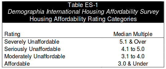 Housing Affordability Rating Categories (p12, Demographia International Housing Affordability Survey)
