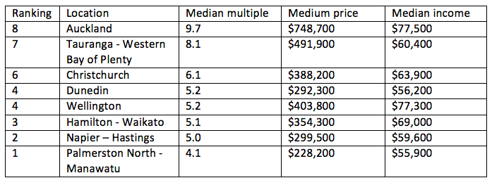 Demographia_median_multiples_for_NZ_centres