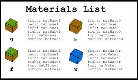 materiaislist