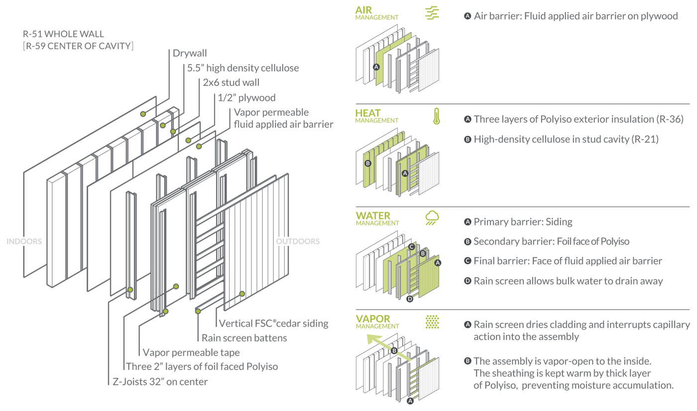 Karuna Passive House Details Wall Assembly