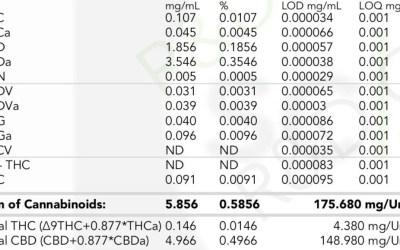 CBD-A-tinktuuran pitoisuus ei ole muuttunut