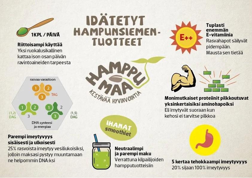 hamppumaa_info_idättäminen_hampunsiemen_hamppu_idätetyt_hampunsiemenet_hamppu_proteiini_idätys_idut