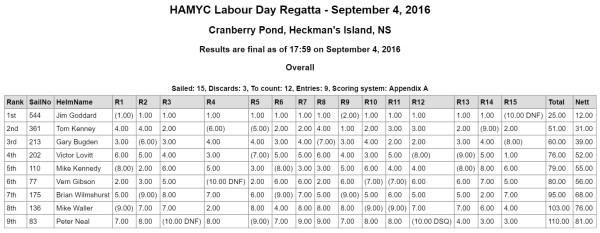 2016-09-04-Labour Day Regatta
