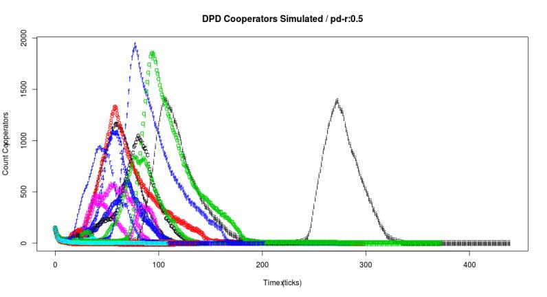 pdr05Cooperators