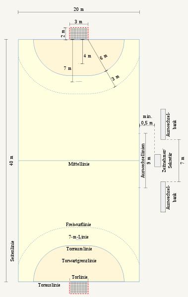 das handballfeld in allen einzelheiten
