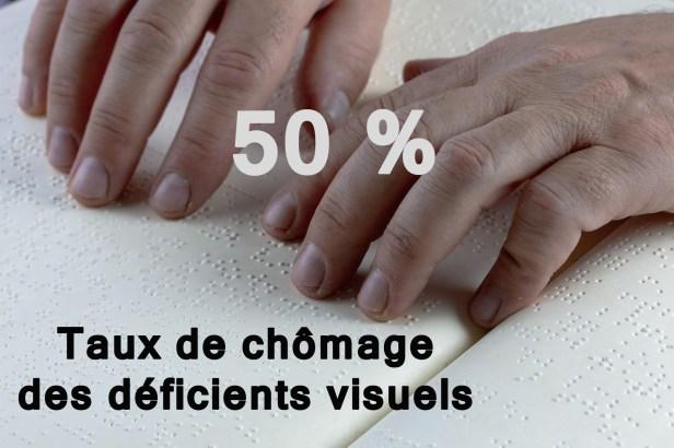 photo présentant 2 mains en train de lire un texte en braille accompagnée d'un texte : 50 % = taux de chômage des déficients des déficients visuels