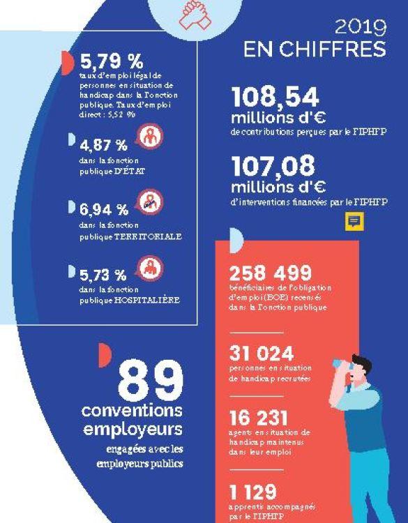 illustration extraite du rapport annuel 2020 du FIPHFP reprenant notamment le taux  d'emploi légal dans la fonction publique : 5,79 %. 4,87 % pour la fonction publique d'Etat 6,94 % pour la fonction publique territoriale 5,73 % pour la fonction publique hospitalière