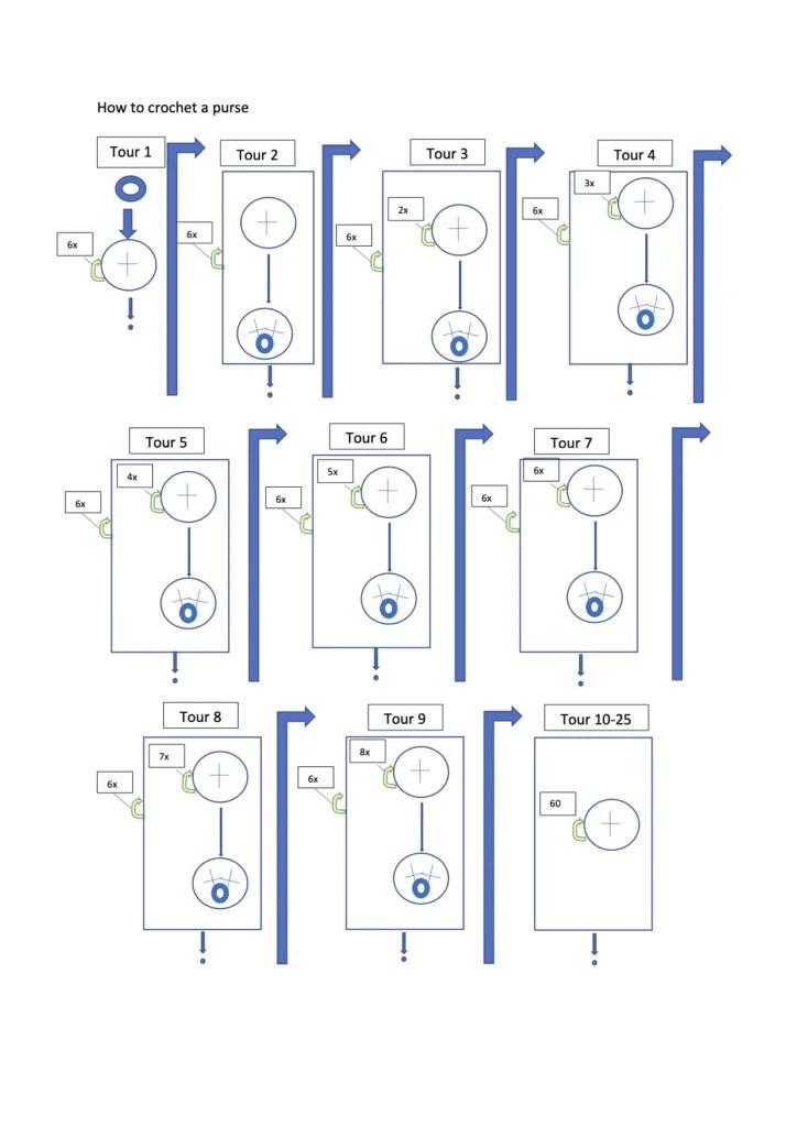 diagram van een portemonnee
