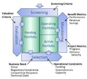 Project Portfolio Management (PPM) process