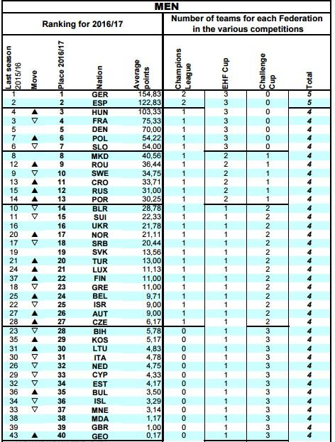 ranking 2016-2017 EHF MEN