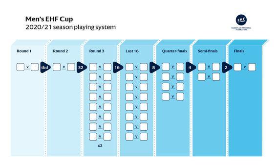 Qualification Euro 2020 Calendrier.Ehf Le Changement C Est En 2020 Handnews