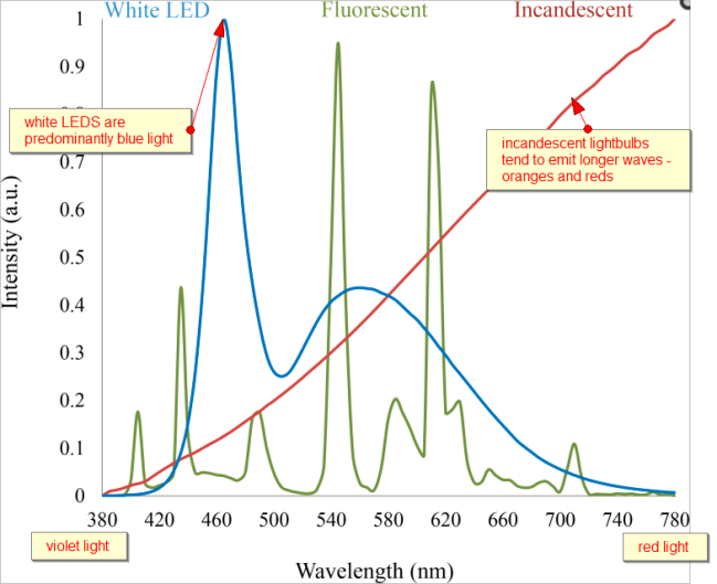 emission spectrum artificial light comments