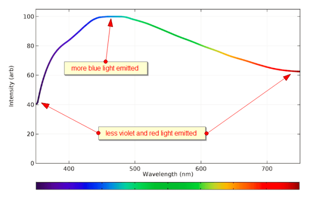 emission spectrum natural daylight comments