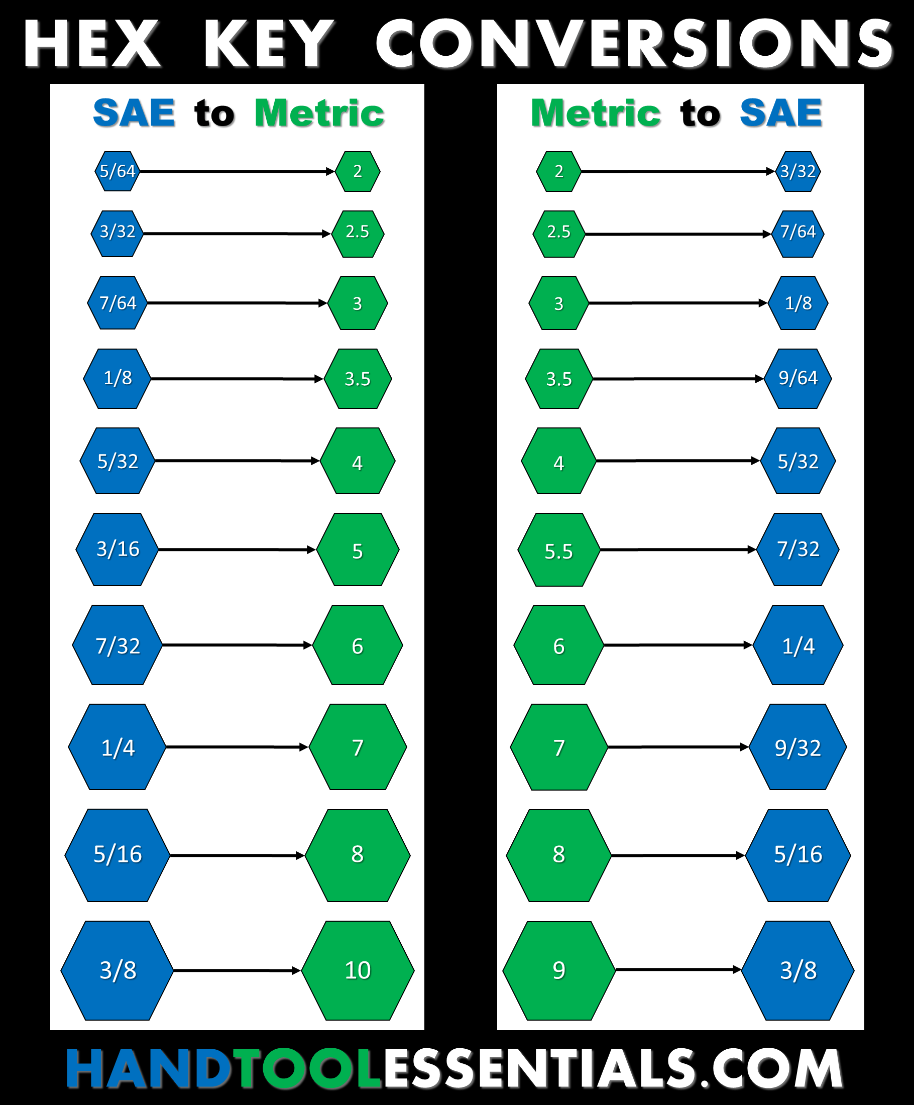 Hex Key Conversions SAE Metric Allen Wrench Chart