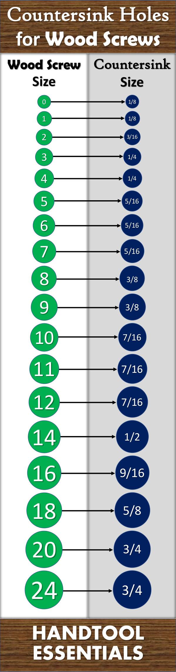 Countersink Drill Bit Chart