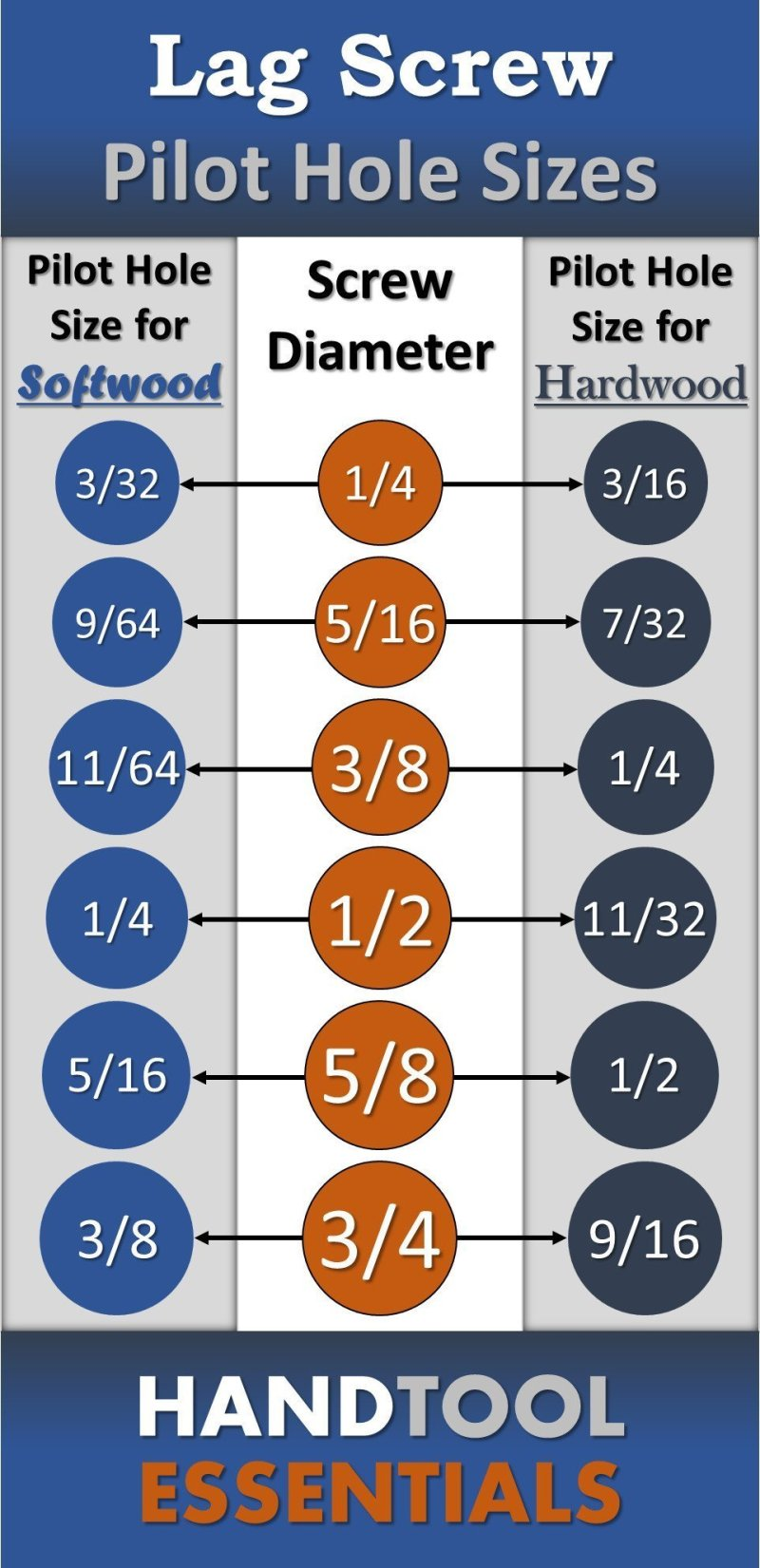 Lag Screw Pilot Hole Sizes Wood Chart Drilling Guide