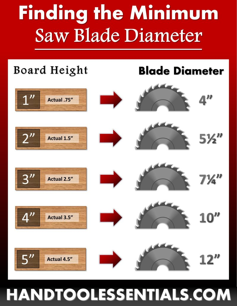 Saw Blade Size Chart Different Wood Heights Guide