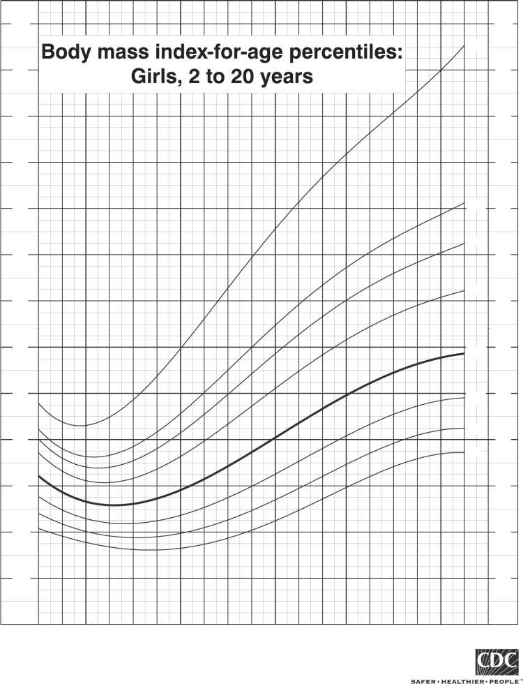 CDC Growth Charts for Girls - Edit, Fill, Sign Online ...