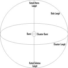 Koordinat Ekuatorial