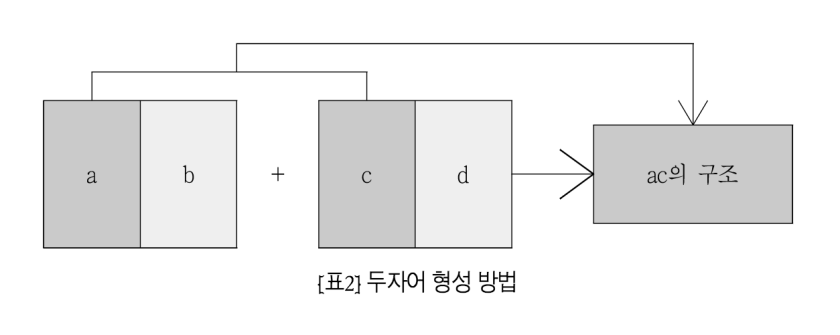 Diagram of Korean acronym structure