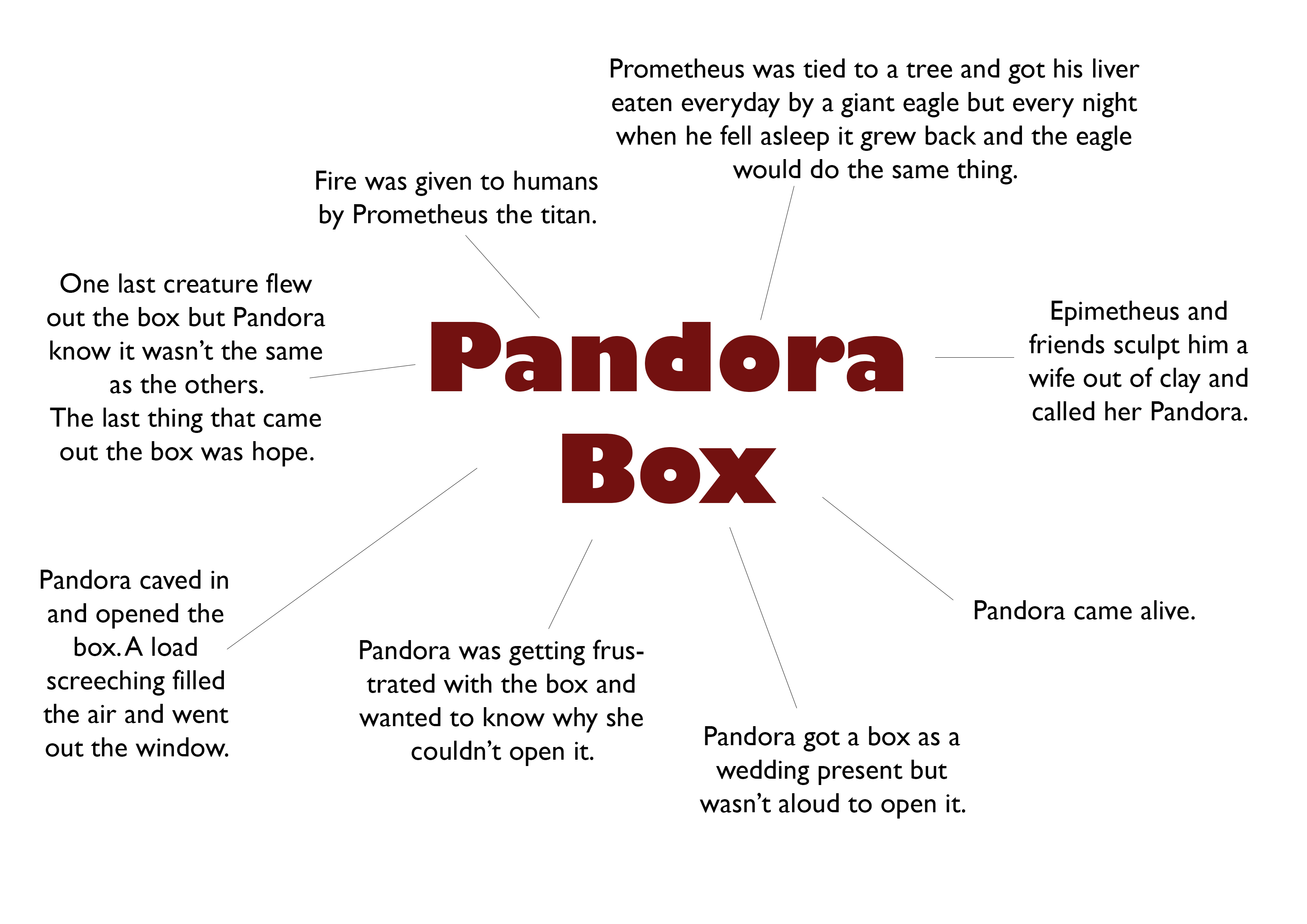 Images About Pandora S Box
