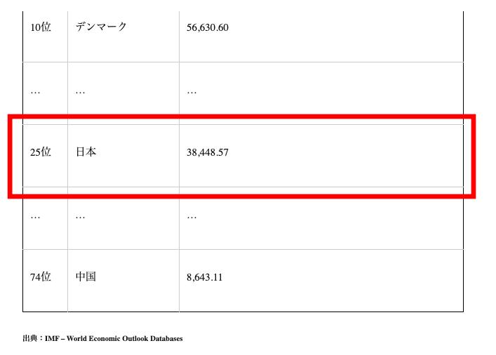 一人当たりGDP 2