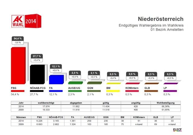 AK-Wahlergebnis-AM14-end