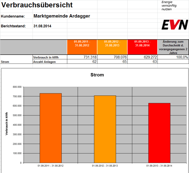 Energiebericht-Strom-Ardagger-2014
