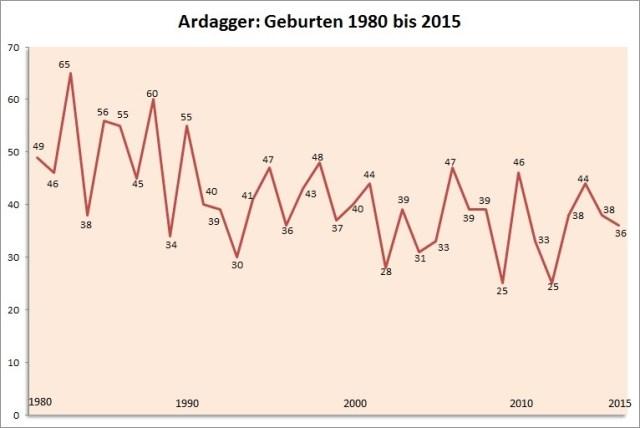 Geburten-1980-2015