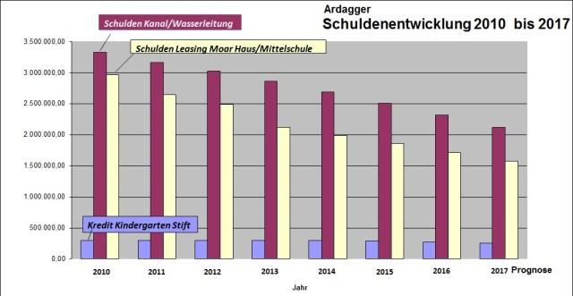 schuldenentwicklung-ardagger-2010-2016