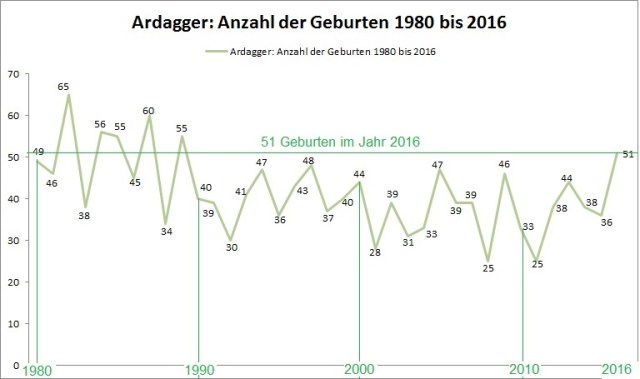geburten-1980-2016