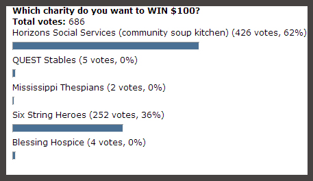GIVE BACK Charity Contest - Results | Hansen-Spear Funeral Home - Quincy, IL
