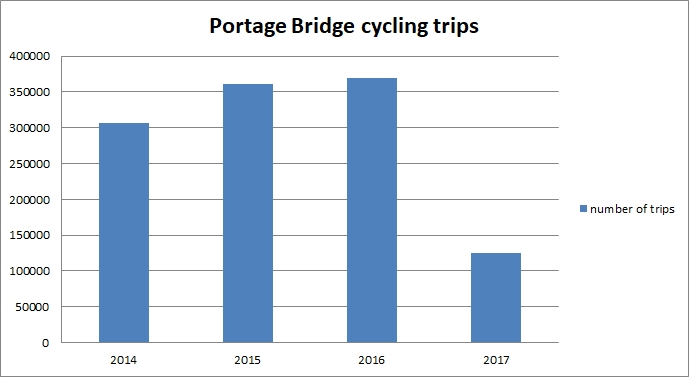 Portage Bridge Ottawa - Gatineau cycling data.