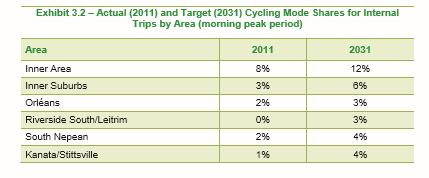 Aiming for bike modal shares for defined areas in Ottawa 2031.