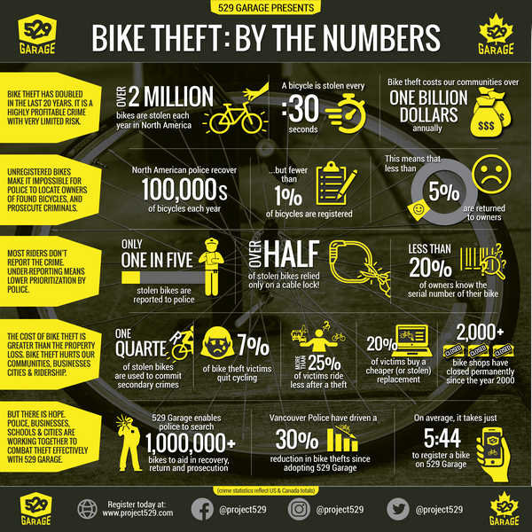 529 garage infographic with bike theft data