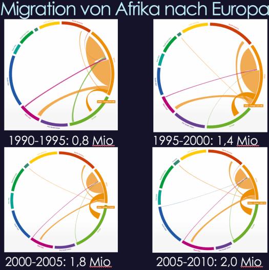 Migration von Afrika nach Europa