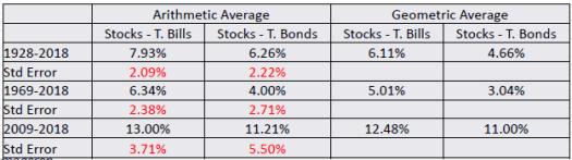 Comparison of historical equity risk premium estimates (Mr. Aswath Damodaran)