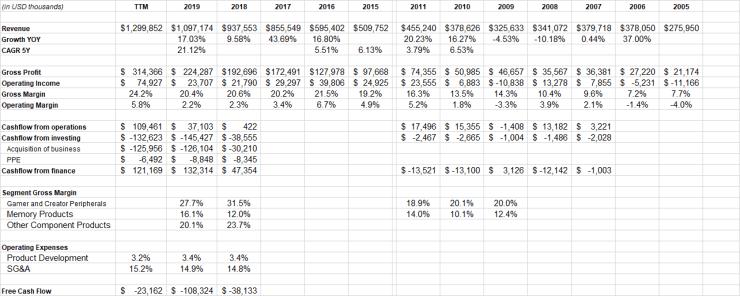 corsair financial data