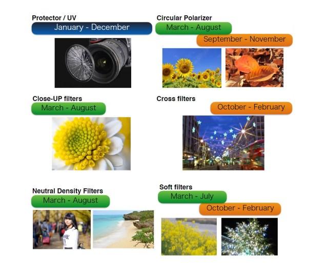 Filter Kalender - es gibt während des Jahres Perioden, in denen bestimmte Filtertypen bevorzugt zum Einsatz kommen