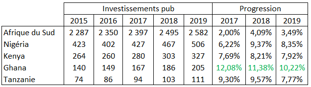 PwC media outlook 2018 investissements par pays