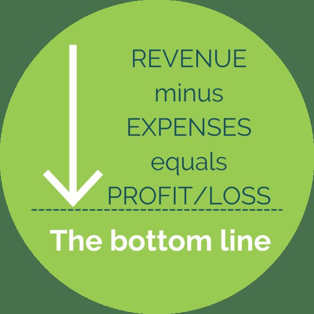 Revenue minus Expenses equals Profit or Loss, a.k.a. The Bottom Line