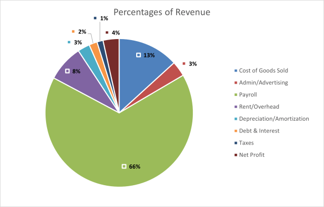 Sample Company X percentages of the company's total revenue, showing all expenses and net profit