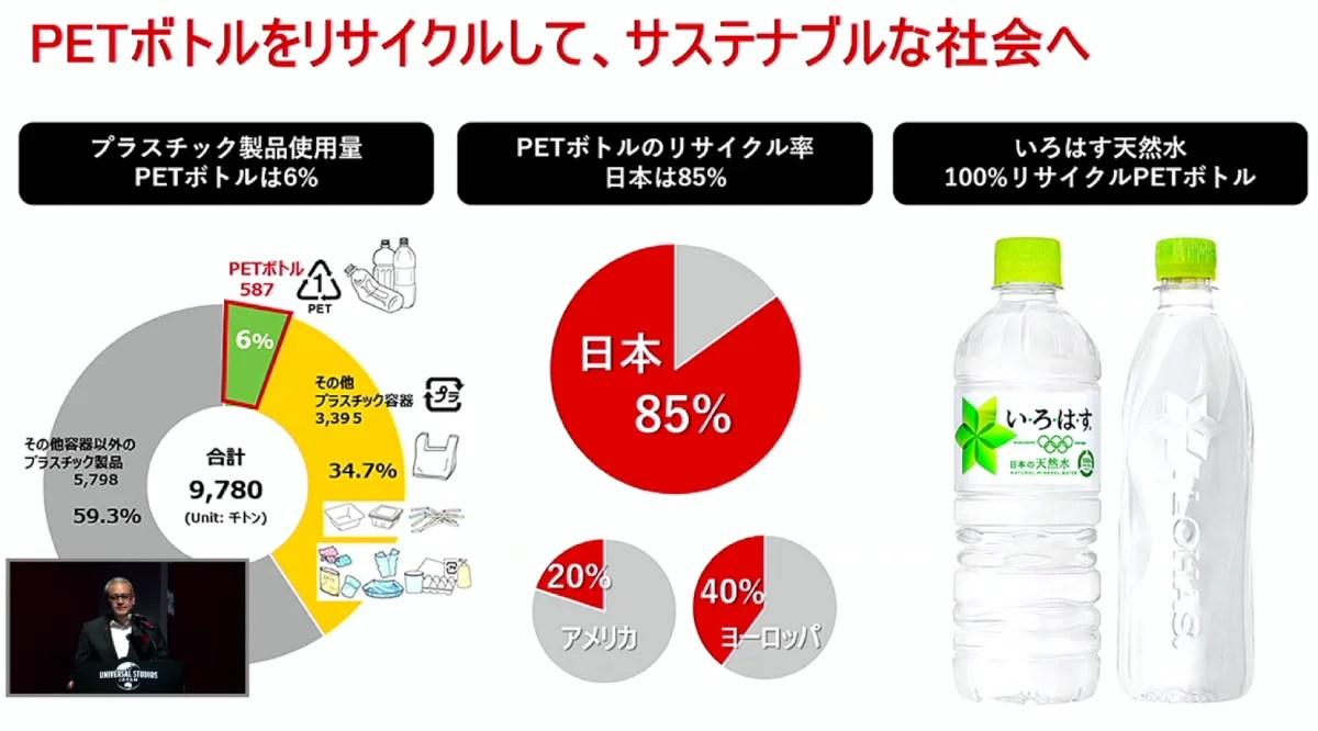 ペットボトルをリサイクルしてサステナブルな社会