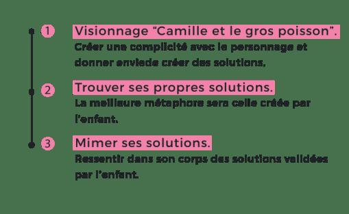 4- Créer ses solutions_Plan de travail 1