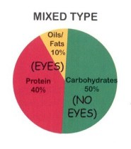 mixed type