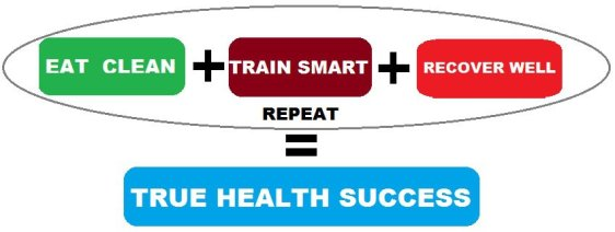 eat well + train smart + recover well