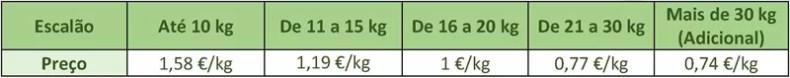 Tabela de Preços HappyGREEN - Serviço de Recolha e Transporte de Resíduos