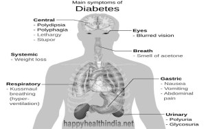signs and symptoms of diabetes, symptoms of diabetes, signs of diabetes, signs to diabetes, symptoms of diabetes in women, early symptoms of diabetes,