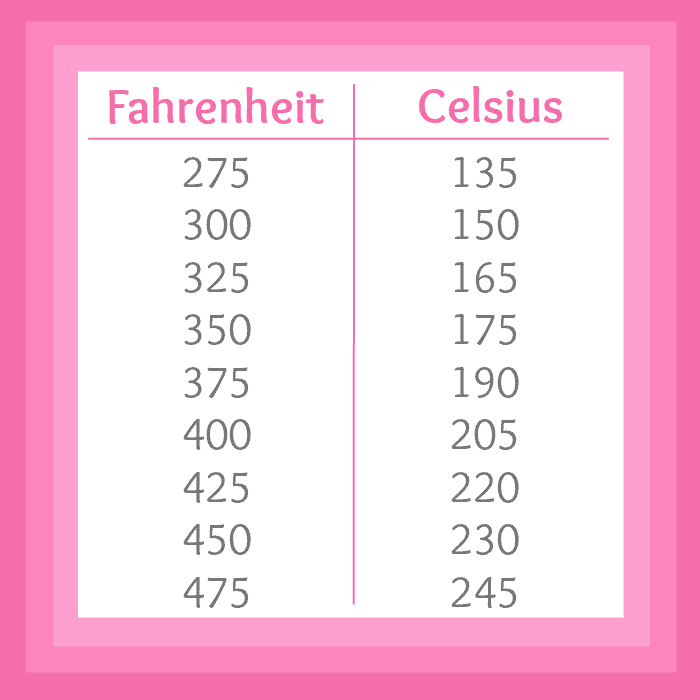 graphic regarding Printable Celsius to Fahrenheit Chart identified as Temp Conversion Fahrenheit In the direction of Celsius Tables