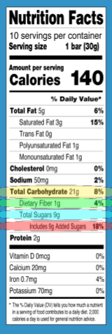 Total Carbohydrates Highlighted